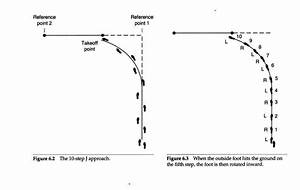 high jump approach penultimate - Google Search | High jump ...