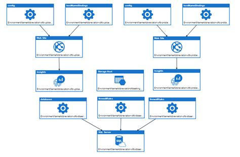 azure arm templates til about azure resource manager templates rasmus ramblings on it and other stuff