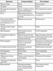Гипертония как симптом гипертонической болезни