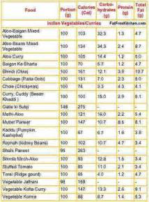South Indian Food Calorie Chart