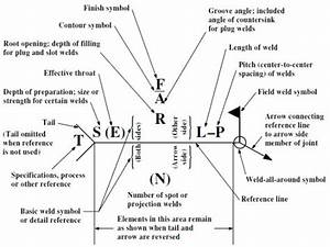 Mechanical Subjects  Welding Symbols