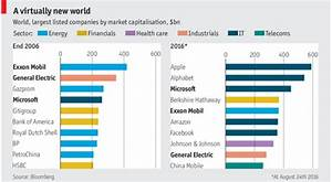These are the world's 10 biggest corporate giants | World ...
