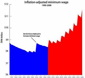 National disses minimum wage « The Standard