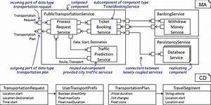3 C U0026c Software Architecture For A Public Transportation
