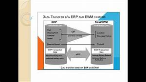 Sap Ewm Training Part 1 Core Interface In A Nutshell