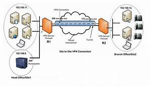 Site-to-site Vpn With Two Subnets