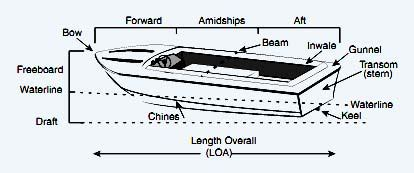 Boat Building Terms And Definitions by Terms Of Boat S Part Forward Draft Chines Gunnel Inwale