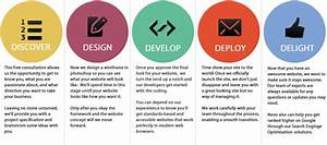Web Design & Development | Websites Design, SEO, and ...