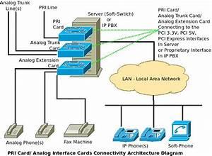 What Are Pri Cards  U0026 Analog Interface Cards  U2013 Connectivity  U0026 Architecture Diagram  U2013 Excitingip Com