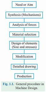 Product Design  General Procedure In Machine Design