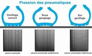 Usure Pneu Interieur : blog stagespointspermis les pneus un l ment indispensable de la s curit au volant blog ~ Maxctalentgroup.com Avis de Voitures