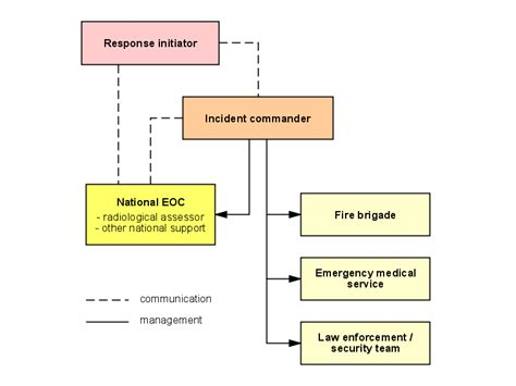organizational charts iaea portable digital assistant   responders   radiological
