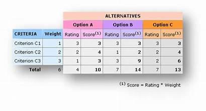 Matrix Decision Pugh Simple Helpdesk Example Criteria