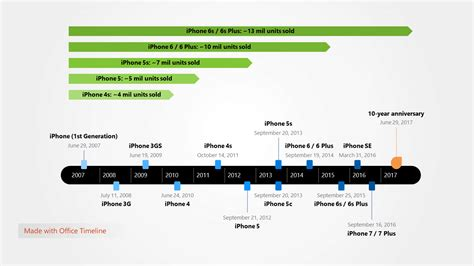 iphone history timeline office timeline talk and tips