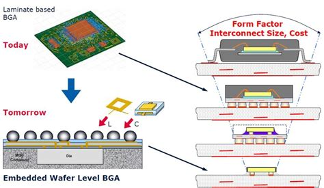 fan out wafer level packaging polymer challenges in electronic packaging part 6