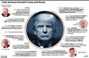 FBI confirms probe of Trump team ties to Russia | Daily ...