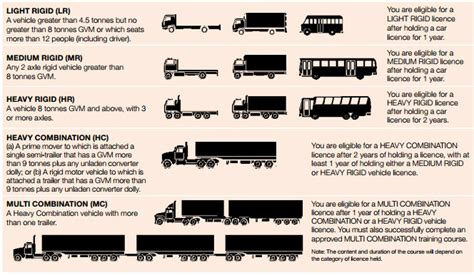 Truck Sizes by Truck Licensing Courses Geelong Agb