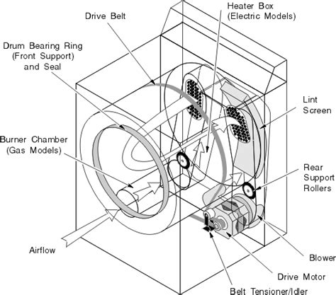 avanti d110 dryer fan belt whirlpool kenmore 29 clothes dryer repairs clothes