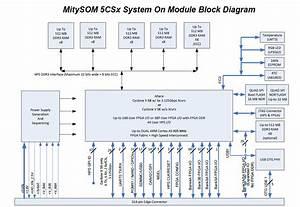 Mitysom-5csx