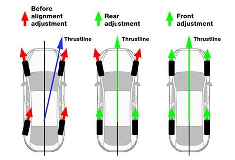 Types Of Wheel Alignment And Procedures