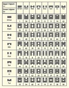 I Ching Or Yi Jing    Book Of Changes  U0026 Divinations    The