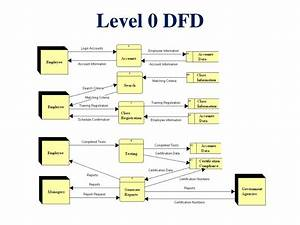 Ppt Level 0 Dfd Powerpoint Presentation Free Download