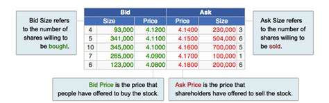 Buy And Bid Col Financial Philippines