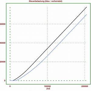 Steuer Bei Abfindung Berechnen : ehegattensplitting und mathematik observations ~ Themetempest.com Abrechnung