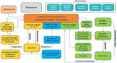 sap fi financial accounting module
