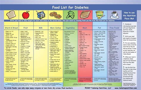 Diabetesmanager / Medical Nutritional Therapy For The