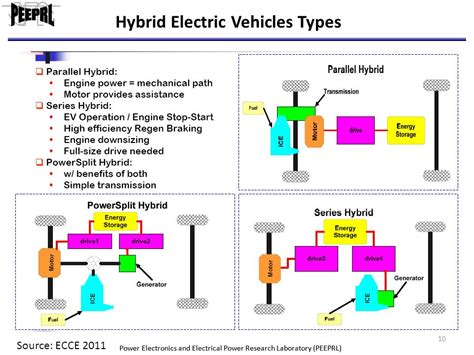 Types Of Electric Cars by Introduction To Electrification Of Transportation Ppt