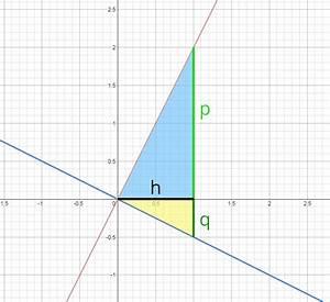 Lineare Funktionen Schnittpunkt Y Achse Berechnen : f04 schnittpunkt von zwei linearen graphen matheretter ~ Themetempest.com Abrechnung