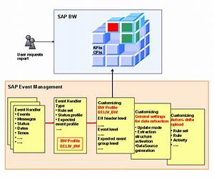 Sap Bw Data Flow Template  Software Free Download