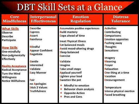 Dbt Skills At A Glance