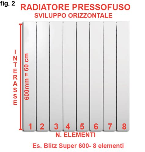 La potenza termica dei radiatori: criteri generali, e