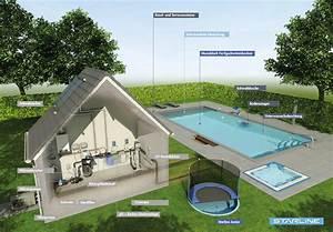 schwimmbadsystem komplett inkl technik vom experten With französischer balkon mit garten schwimmbecken