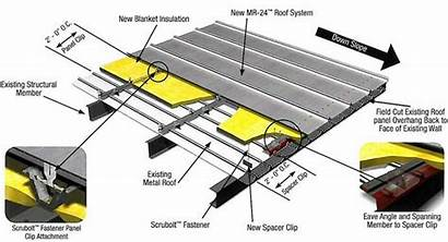 Seam Roof Standing Metal Roofing Structure Construction