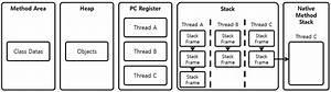 Jvm, Java, Virtual, Machine