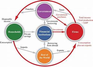National Accounting Concepts