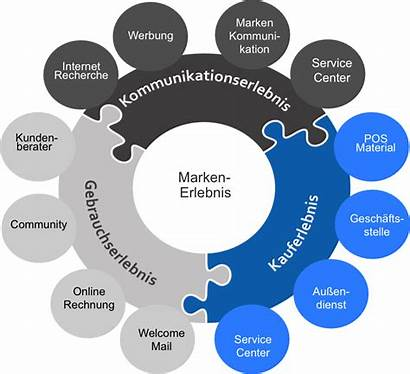 Marketing Customer 360grad Erlebnis Experience Resultant Kunden