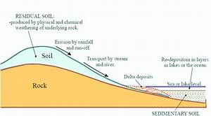 1 Diagrammatic Representation Of Soil Formation Processes