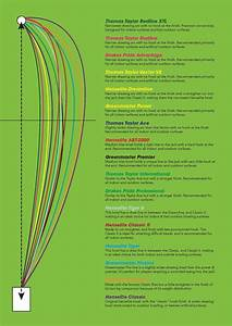 Bowl Trajectory Bias Chart Showing Various Bowls Indicator
