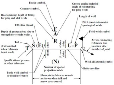 How To Read A Welding Diagram by Mechanical Subjects Welding Symbols Explained For Drawing