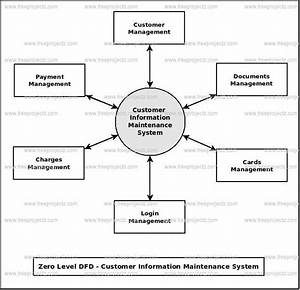 Customer Information Maintenance System Dataflow Diagram  Dfd  Freeprojectz