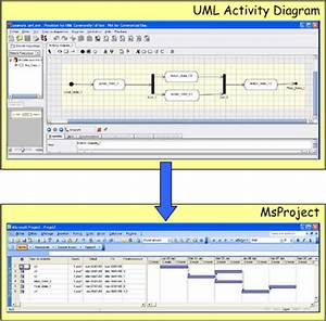 Use Case Diagram Software Atl Use Case From Uml Activity Diagram To Project