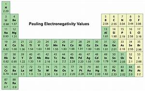 What Does Electronegativity Have To Do With Bond Polarity