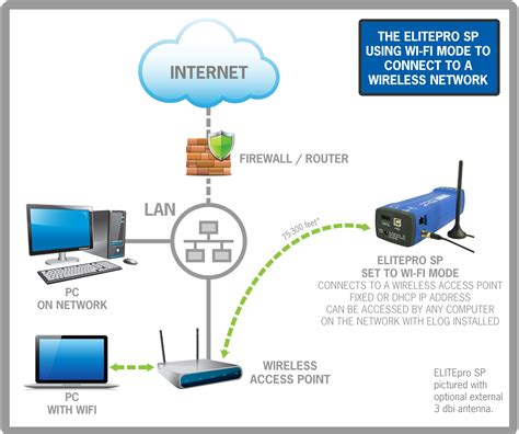 Router Wiring Diagram by Wiring Diagram For Wifi Router Throughout Volovets Info