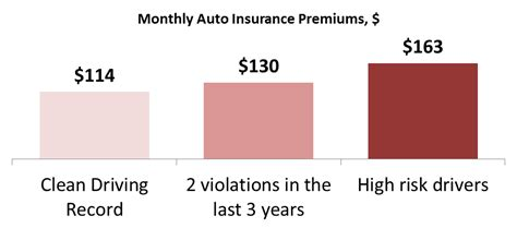 insurance for drivers prices alberta car insurance averages 114 per month