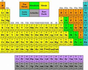 Periodic table group names quiz periodic diagrams science nova sciencenow an elemental quiz image pbs urtaz Images