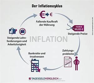 Kaufkraftverlust Berechnen : inflation definition erkl rung ursachen ~ Themetempest.com Abrechnung